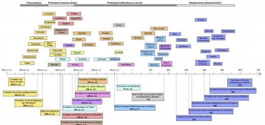 chronologie des philosophes