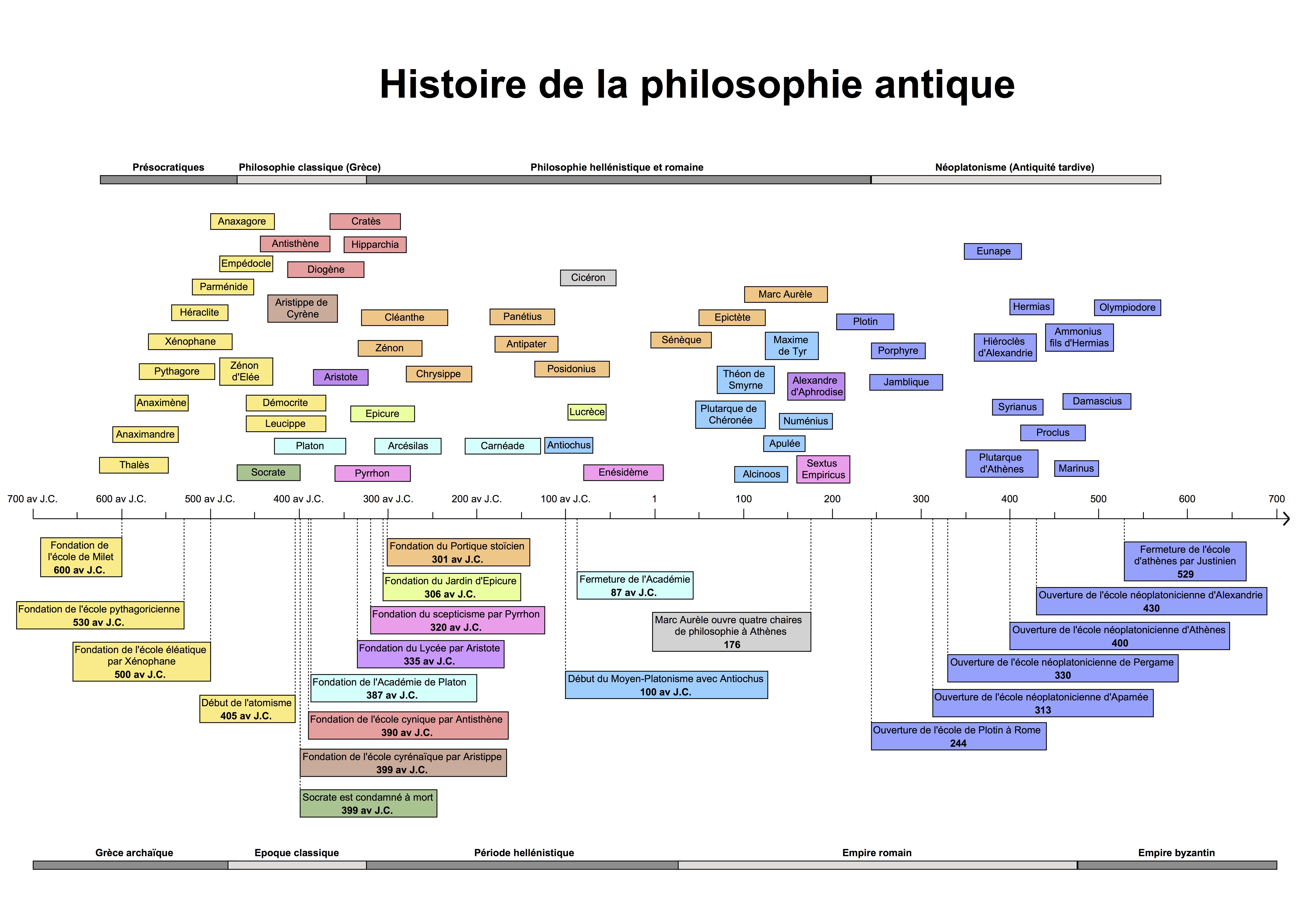 Histoire De La Philosophie Antique Une Frise Chronologique